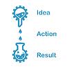 Konzept der Kette der Idee, Aktion, Ergebnis